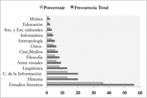 Disciplines represented in the dataset by total frequency and percentage.